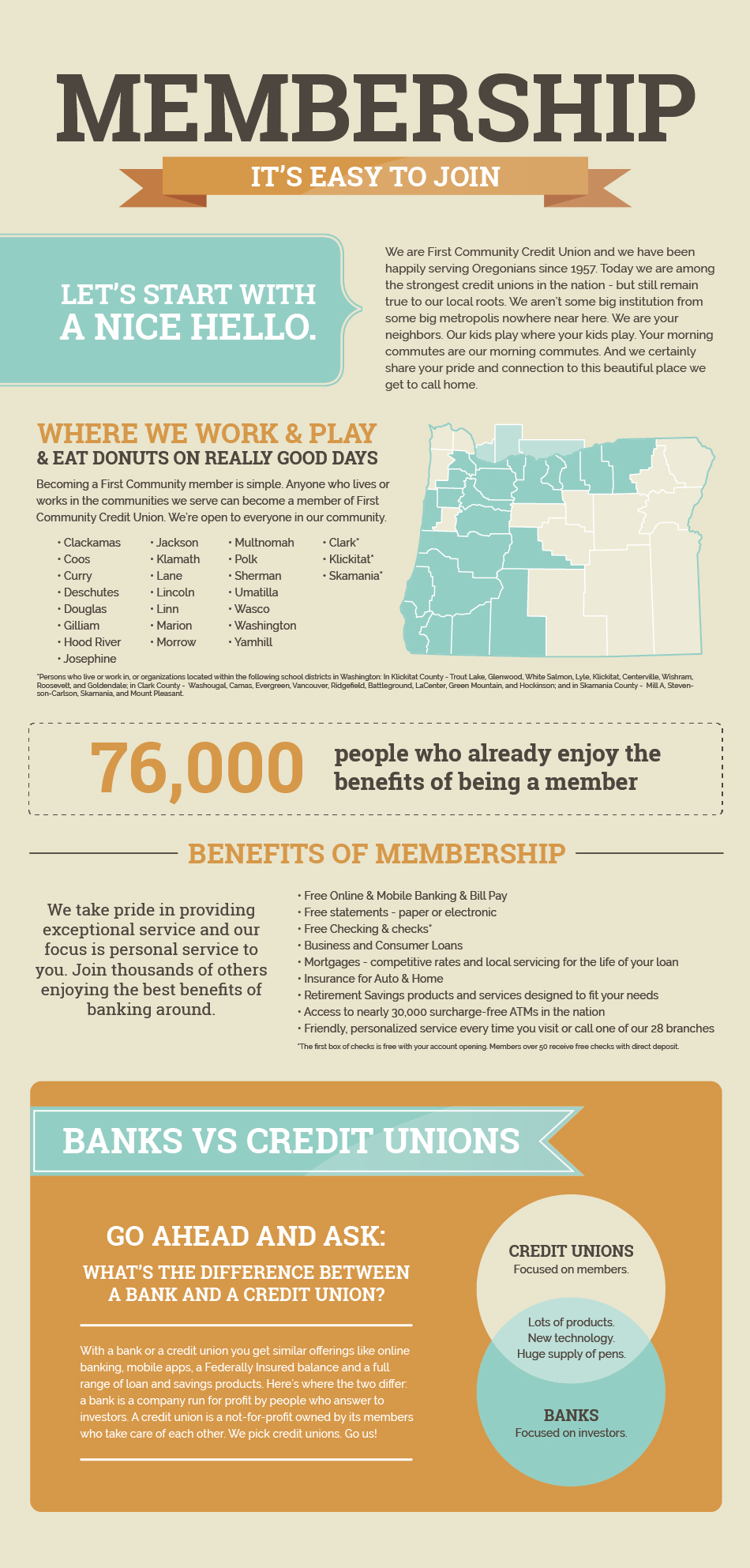 It's easy to join First Community! We've been serving Oregonians for nearly 60 years. Today we are among the strongest Credit Unions in the nation, but still remain true to our local roots. We are your neighbors. Our kids play where your kids play. Your morning commutes are our morning commutes. Becoming a First Community member is simple. Anyone who lives or works in the communities we serve can become a member of First Community. 72,000 people already enjoy the benefits of being a member. This is because we take pride in providing exceptional service to you. Go ahead and ask: What's the difference between a bank and a credit union? Either way, you get similar offerings like online banking, mobile apps, a Federally insured balance and a full range of loan and savings products. Here's where the two differ: A bank is a company run for profit by people who answer to investors. A credit union is a not-for-profit owned by its members who take care of each other. We pick credit unions. Go us!